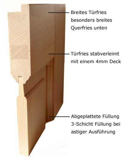 Türblatt  Fenster und Türen Alois Liegl | Querschnitt Türblatt